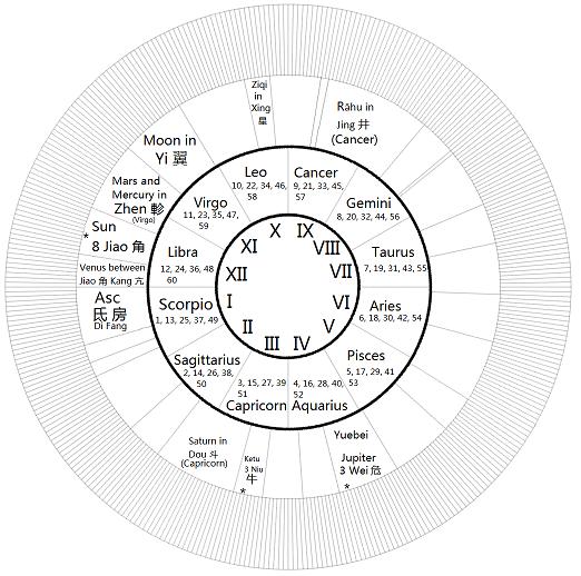 fig.16. p. 4071 chart
